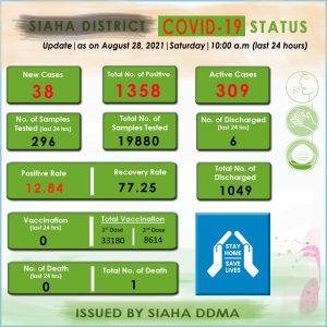 COVID 19 Update - Siaha_District